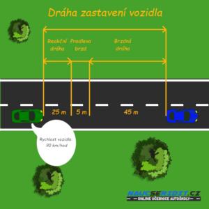Brzdná dráha vozidla